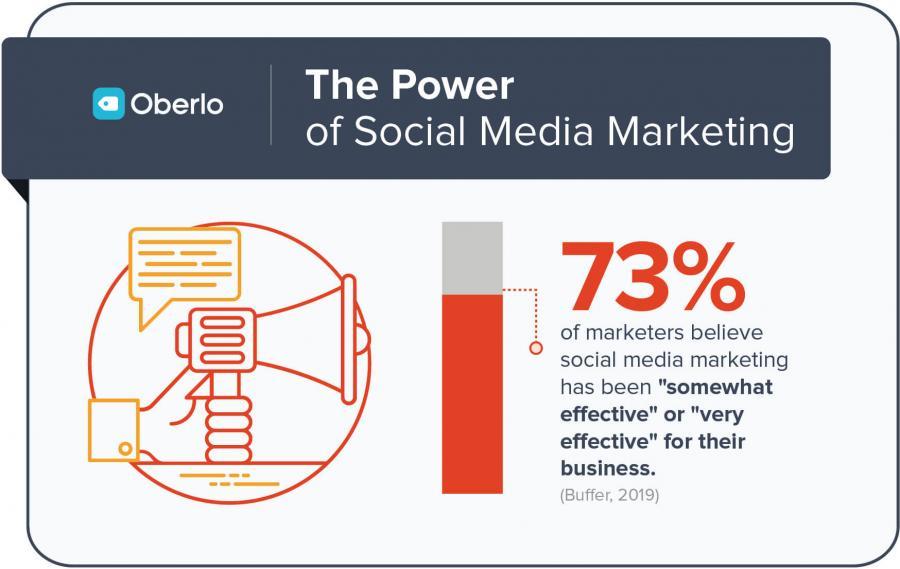 1. Social Media Marketing