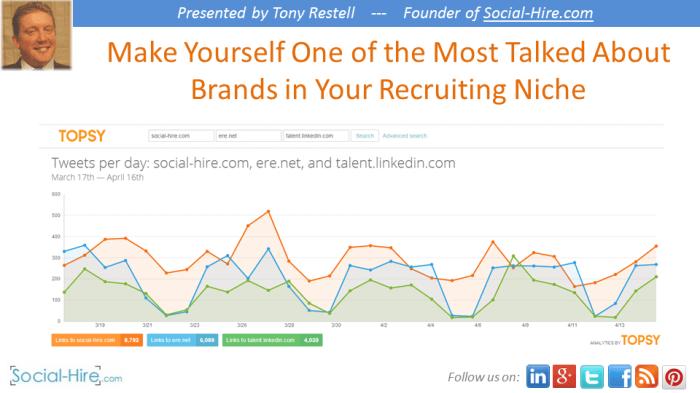 Leveraging Social Media for Recruitment Brand Building