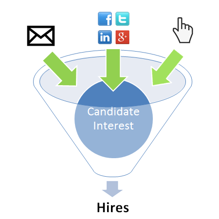 Social Media Marketing and the Candidate Pipeline