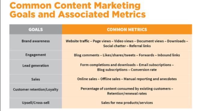 2. Content Marketing Goals