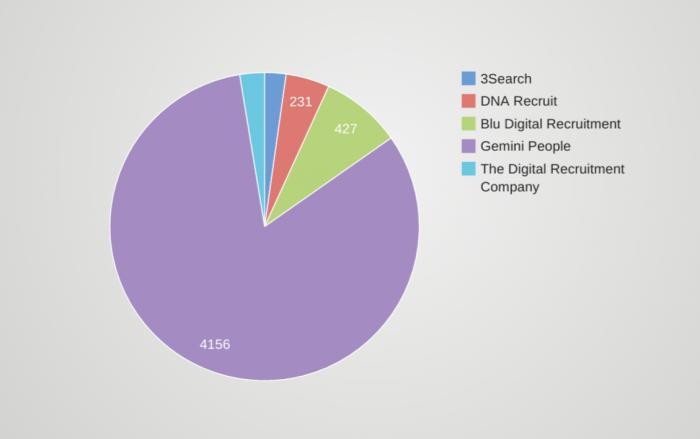 Digital Marketing Recruitment Facebook Fan Count