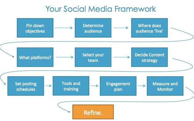 Greg Savage Social Recruiting Strategy