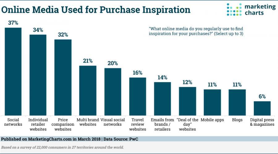 Online Shoppers buying behavior