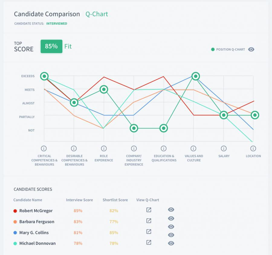 Quality of Hire - Candidate Fit