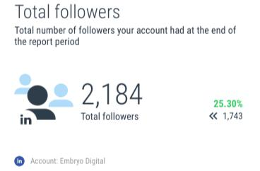 Total Followers