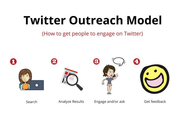 How to promote your business with the Twitter outreach model