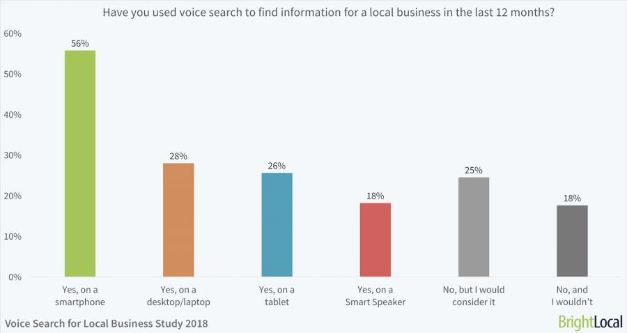 How to Optimize Your Site for Voice Search - A Guide for Small Business